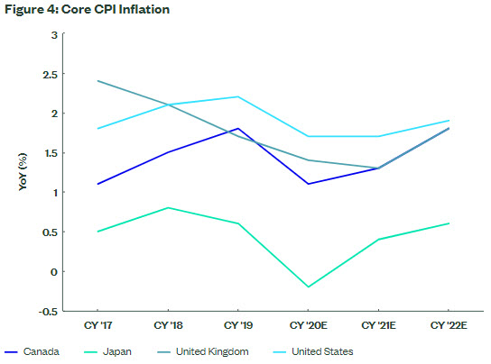 Year over Year Core CPI Inflation from 2017 to 2022