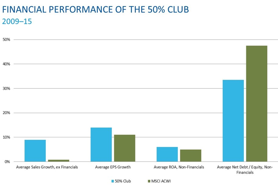 Financial Performance of the 50% Club