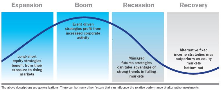 How alternatives can benefit investors over full market cycle